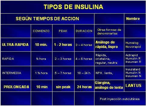 Todo sobre enfermería y medicina: Tipos De Insulinas