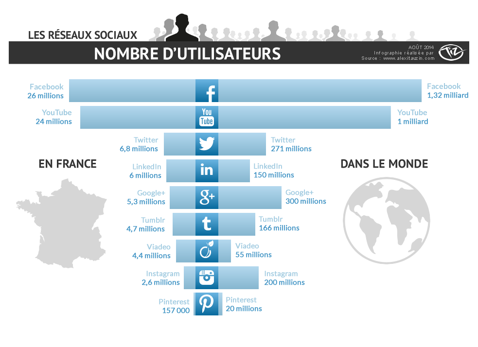 Infographie nombre d'utilisateurs de Facebook, Twitter, Google+, LinkedIn, Viadeo, Tumblr, Pinterest en France