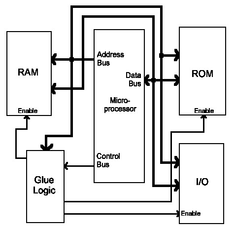 Image gallery microprocessor 80386 architecture for 8086 microprocessor architecture