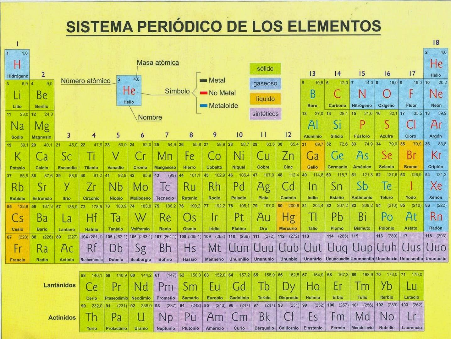 en este enlace os dejo una tabla peridica interactiva para que vayis familiarizndoos con los smbolos - Tabla Periodica De Los Elementos Secundaria
