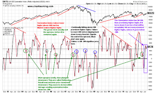 $nysi $nya summation index ratio adjusted nyse stock chart analysis tutorial