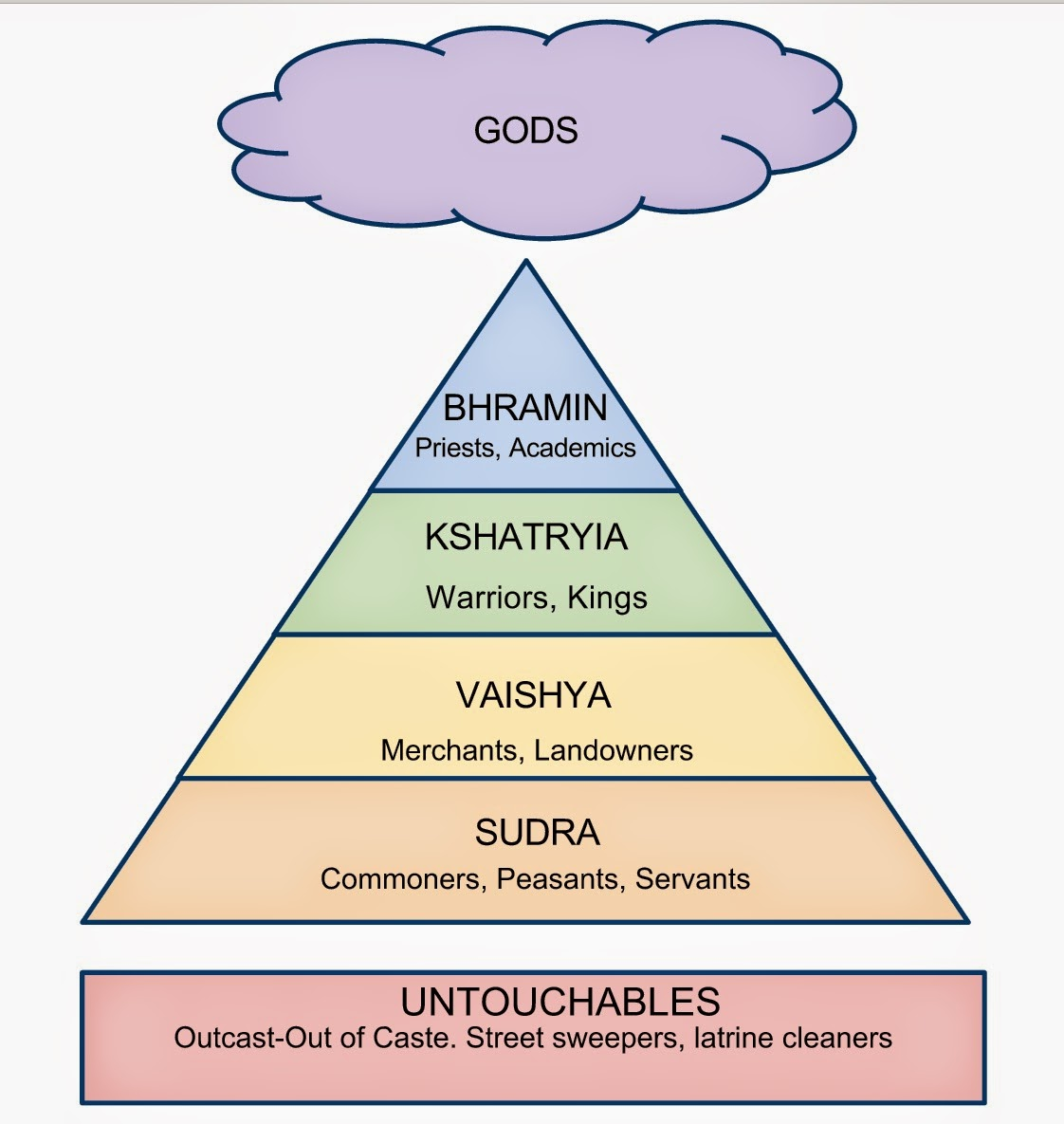 indien kastesystem