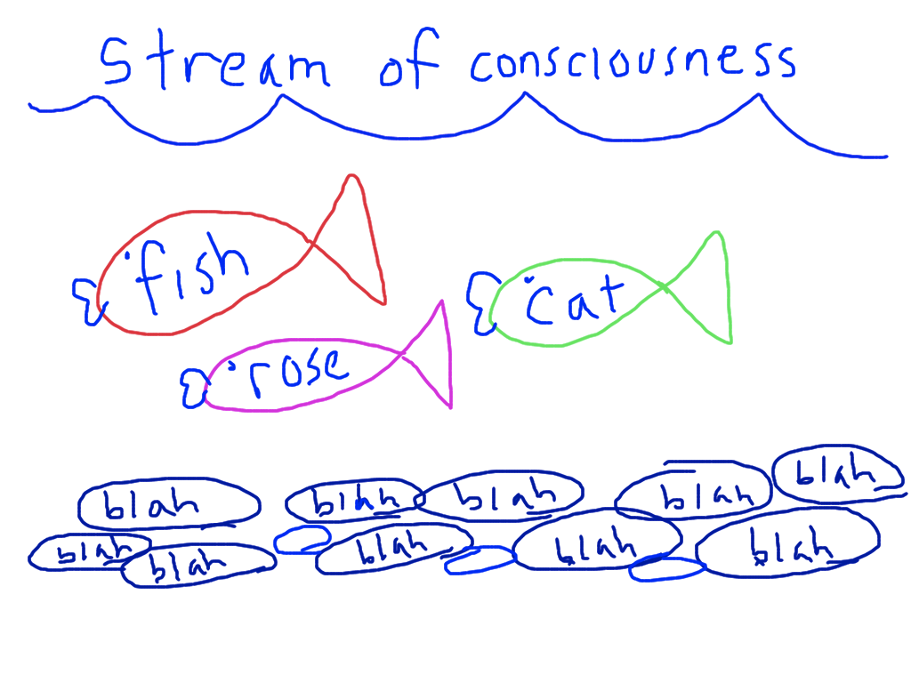 stream of consciousness writing prompts How to write stream of consciousness lavendaire journaling practice journaling habits journaling prompt writing activity self discovery morning pages intuitive.