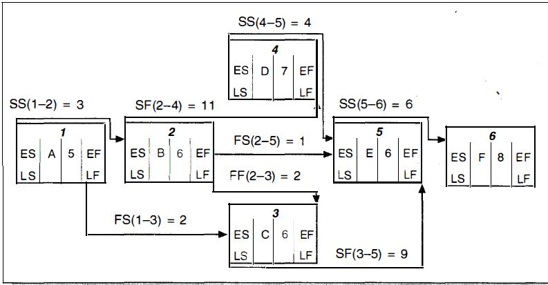 Contoh menghitung menyusun jaringan pdm menentukan kendala sesuai tabel ccuart Images