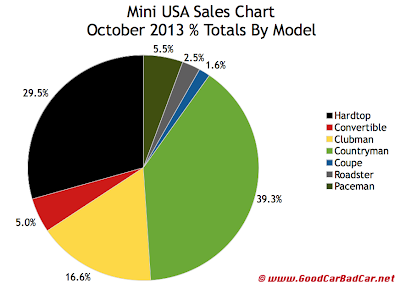 October 2013 Mini sales market share chart