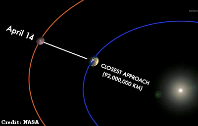 Mars Makes Closest Approach to Earth in 6 Years Monday (4-14-14)