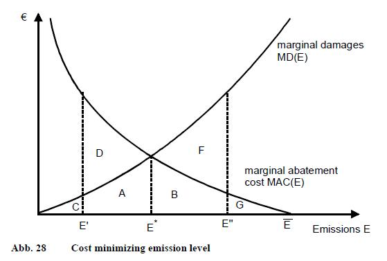 strength of the economy marginal cost Chapter 6: economic efficiency chapter 6 marginal cost balances the market price) to either moonlight's own paper mills or outside buyers.