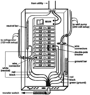 100   Breaker Panel Wiring Diagram on electrical circuit breaker panel