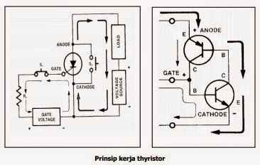Prinsip kerja thyristor