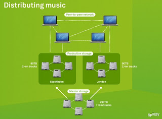 Diagram of P2P Spotify Technology