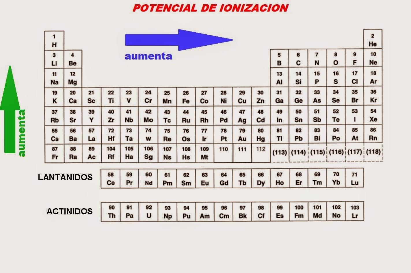 Propiedades de la tabla periodica quimica potencial de ionizacion potencial de ionizacion urtaz Image collections