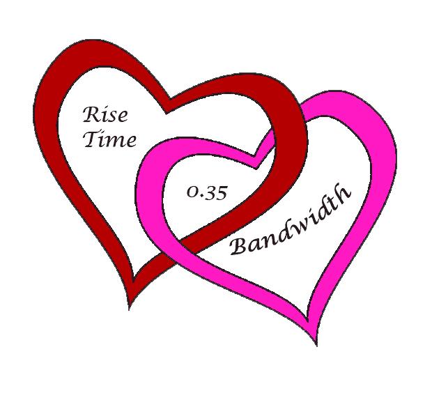 rise time versus bandwidth