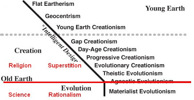 creationsm vs evolution Evolution: fact or theory many people assume it is sim- ply a fact christians who  by faith accept the truth of god's word about creation, as it is recorded for us.