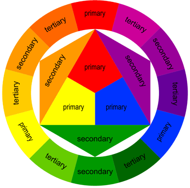 Colour Tertiary Colour Wheel Clock Mnemonic