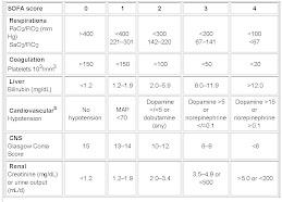 Cálculo del SOFA