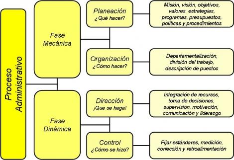 Administraci n de empresas for Oficina administrativa definicion