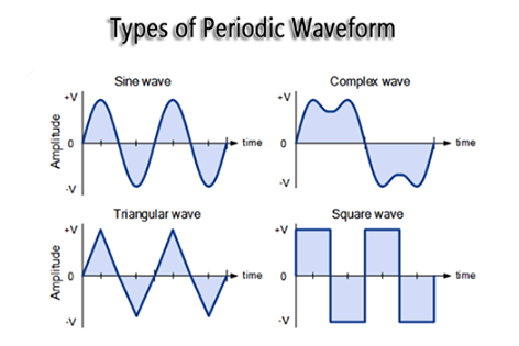 Types Bof Bperiodic Bwaveform on Single Phase Motor Contactor Wiring Diagram Elec Eng World Png
