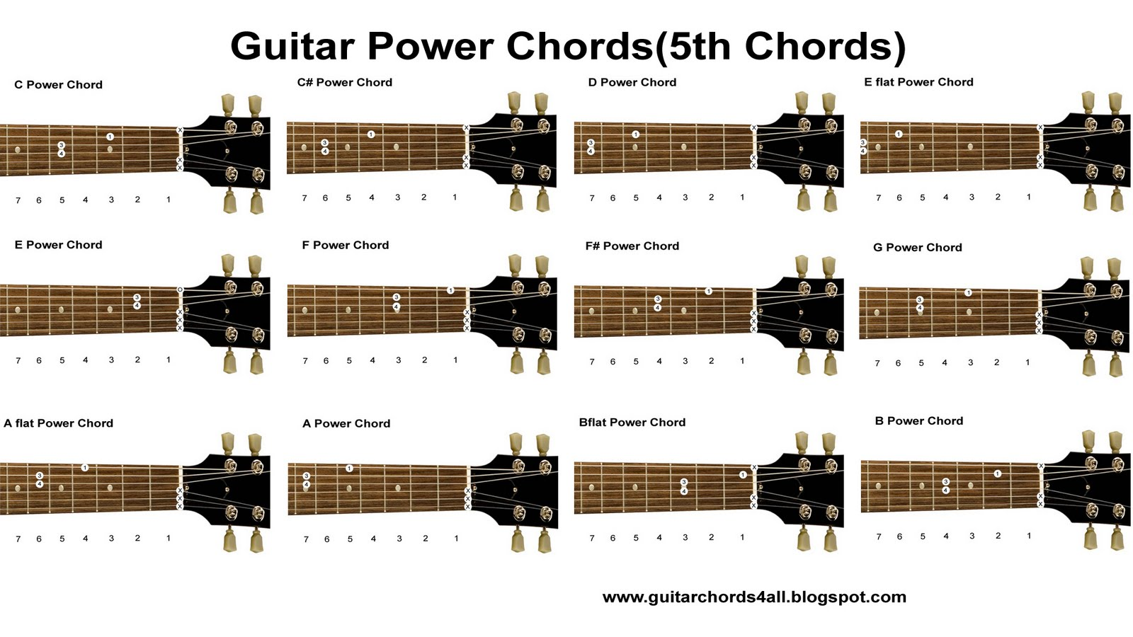 Guitar Chords: Guitar Chords-Power chords