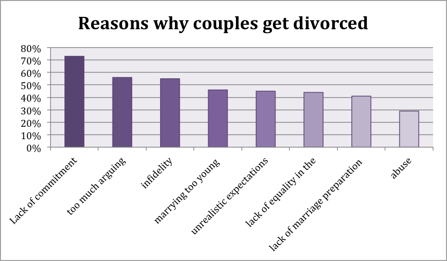 Why Some Long-term Marriages End in Divorce