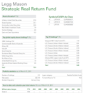 Legg Mason Strategic Real Return