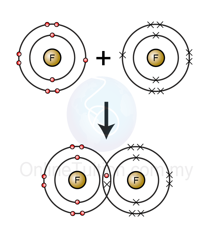 formation of covalent bonds Define covalent bond covalent bond synonyms, covalent bond pronunciation, covalent bond translation, english dictionary definition of covalent bond covalent bond in a water molecule, each hydrogen atom shares an electron with the oxygen atom n a chemical bond formed by the sharing of one or more.