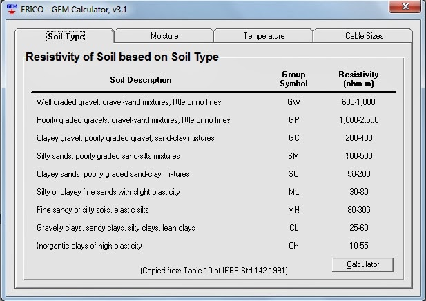 Grounding design calculations part nine electrical knowhow for Soil resistivity