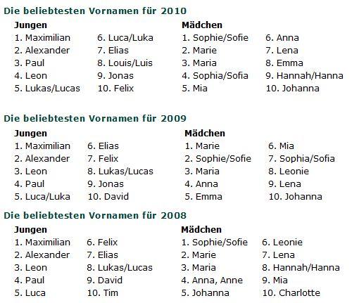 Nordic Dog Names