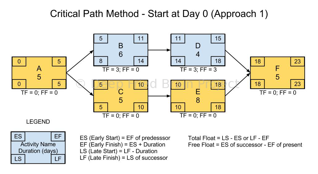 Critical Path Forward Pass Calculation Start at Zero or One – Critical Path Method Template