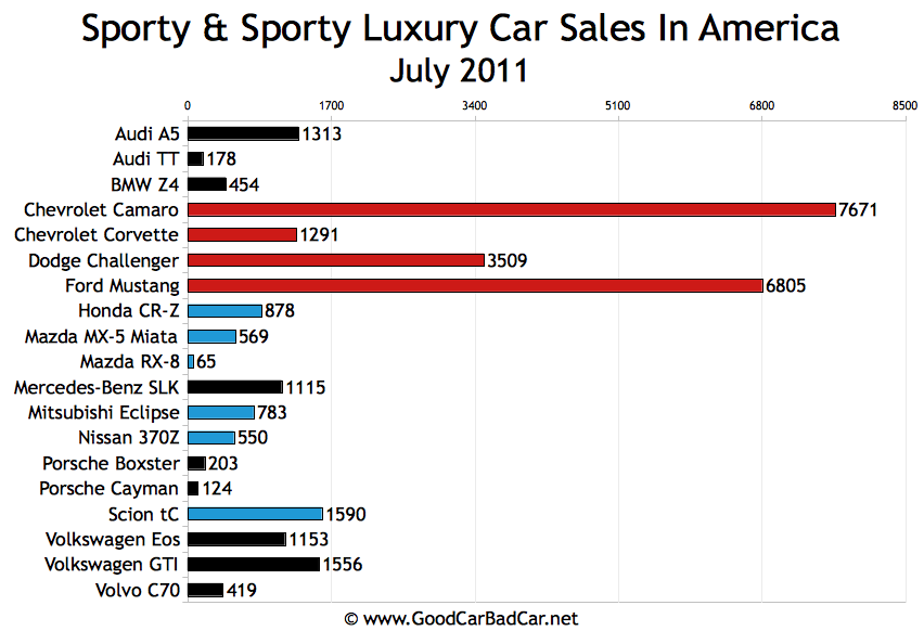 Sporty Car Sales And Premium Sporty Car Sales In America