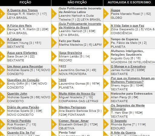 Os 10 livros + vendidos segundo a Revista Veja 31/08/2011