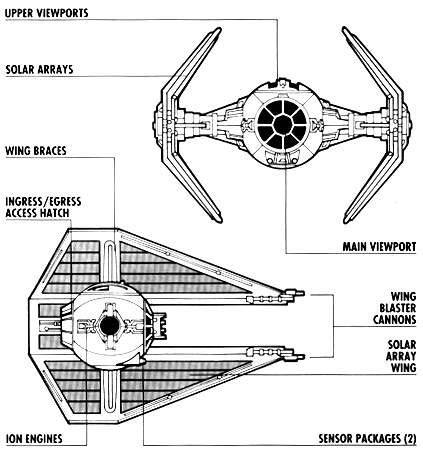 3D Modelling and Animation: ignment - Research Board on tie phantom, y-wing schematic, tie advanced,