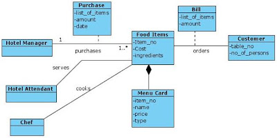 Class Diagram for Canteen/Hotel