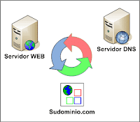 Daftar Lengkap DNS Server Indonesia