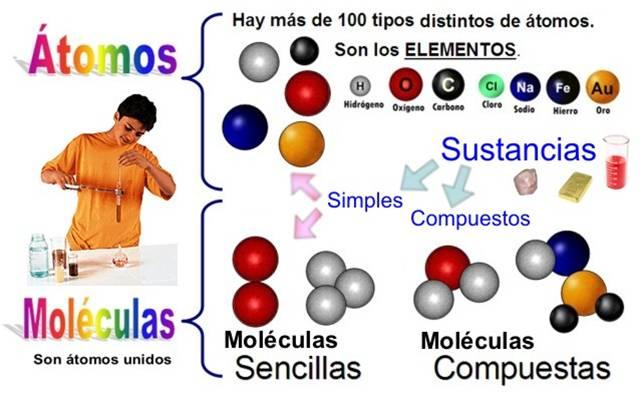 Resultado de imagen de atomos y moléculas