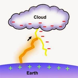 Geseran antara awan dan udara menyebabkan cas positif berada di atas, dan cas negatif berada di bawah awan. Apabila awan bergerak mendekati bumi yang bercas positif, satu tarikan akan wujud antara cas-cas ini.