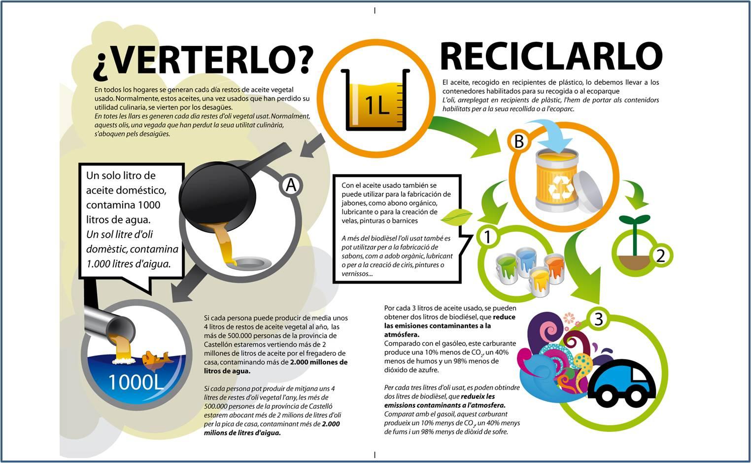 /%C2%A1conoce-los-grandes-beneficios-de-reciclar-el-aceite-de-cocina