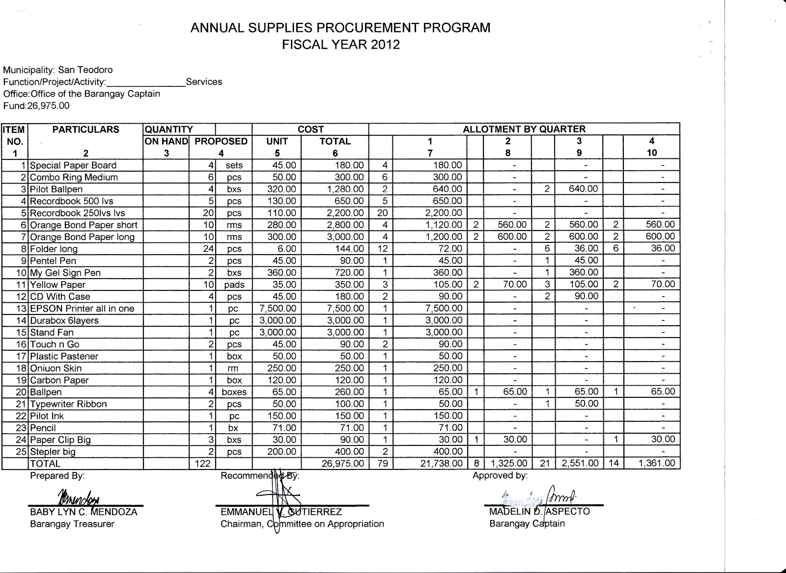 procurement document template - lgu san teodoro full disclosure of local finances annual