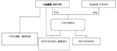 中油中泰 中油燃氣 603
