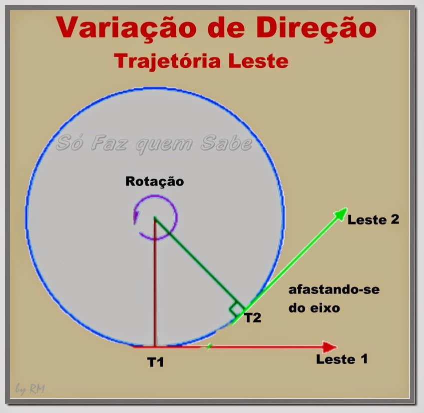 Variação da direção de um objeto em uma trajetória rumo leste - afasta-se do eixo da Terra