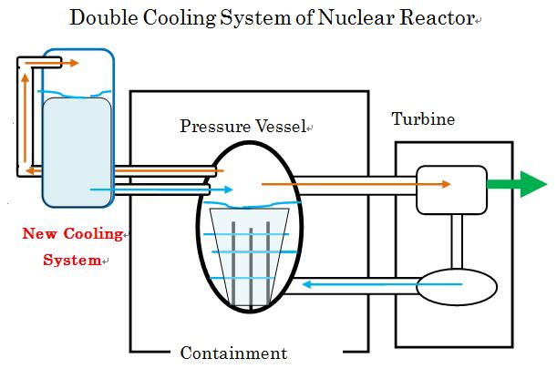 cooling systems in nuclear reactors essay 1979 three mile island nuclear reactor incident three mile island is a nuclear power station located in middletown, pennsylvania, along the susquehanna river, just ten miles south of the pennsylvania state capital harrisburg, and is also the site of the worst commercial nuclear disaster in united states history that took place on march 28, 1979 (nuclear disaster, 1997.