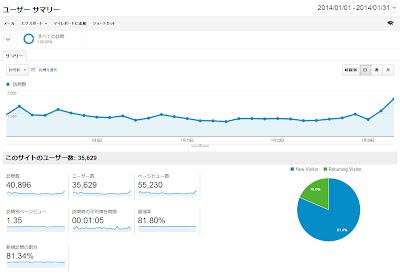 Google Analytics 2014年1月のデータ