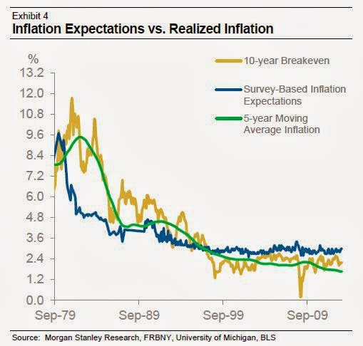 "food inflations the real problem of common Core inflation: a review of some conceptual issues ex food and energy"" approach to core inflation inflation rate the common point of."