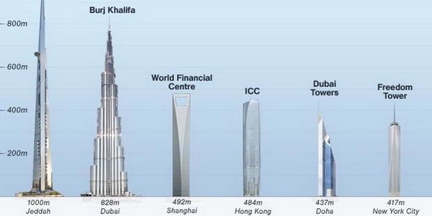 Jeddah Akan Bangun Gedung Paling Tinggi di Dunia