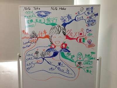 塚原美樹のマインドマップの写真
