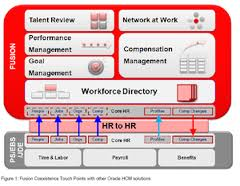 oracle talent management user guide