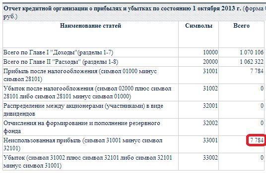 Финансовая отчетность оптовая торговля ru Данные обстоятельства определили актуальность выбранной темы диссертационного исследования посвященного разработке рекомендаций по развитию методики учета