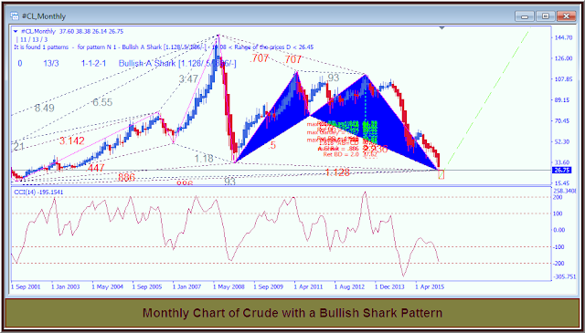 Image Chart, Fibonacci Pattern, Bullish Shark, Crude Oil Monthly