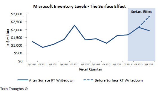 Microsoft Inventory Levels - The Surface Effect
