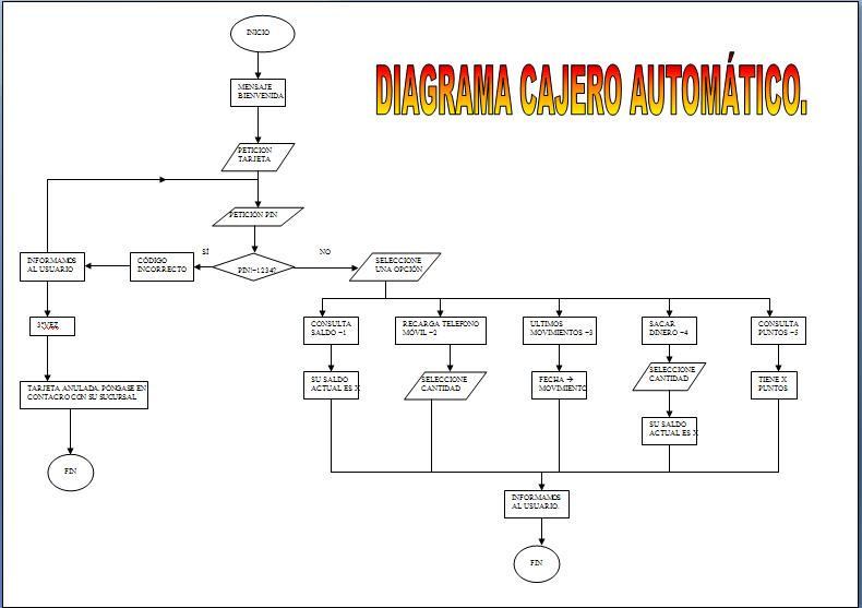 Inform tica 1 bachillerato 2011 2012 diagramas de flujo for Cuanto dinero se puede retirar de un cajero