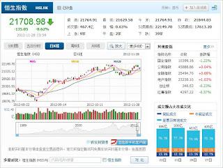 中国株コバンザメ投資 香港ハンセン指数1128